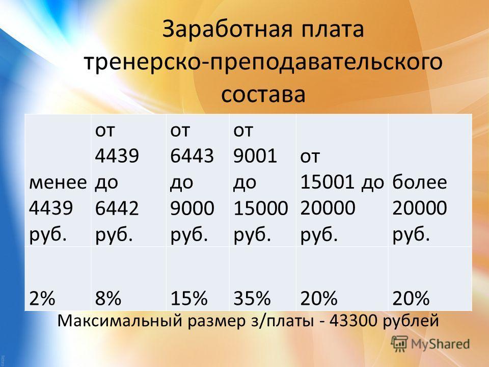 Заработная плата тренерско-преподавательского состава Максимальный размер з/платы - 43300 рублей менее 4439 руб. от 4439 до 6442 руб. от 6443 до 9000 руб. от 9001 до 15000 руб. от 15001 до 20000 руб. более 20000 руб. 2%8%15%35%20%