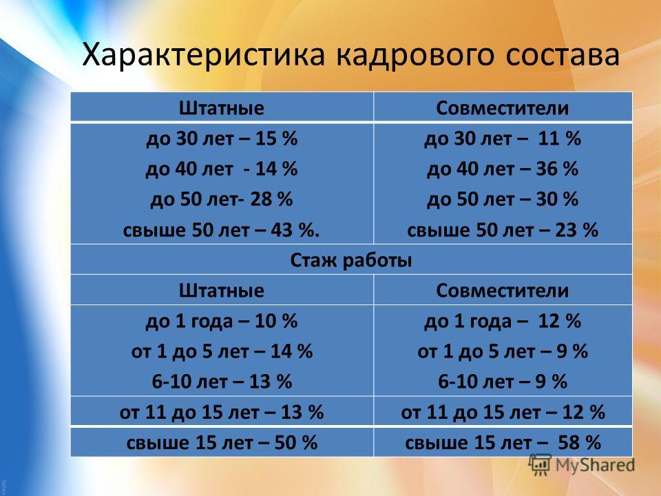 Характеристика кадрового состава ШтатныеСовместители до 30 лет – 15 % до 40 лет - 14 % до 50 лет- 28 % свыше 50 лет – 43 %. до 30 лет – 11 % до 40 лет – 36 % до 50 лет – 30 % свыше 50 лет – 23 % Стаж работы ШтатныеСовместители до 1 года – 10 % от 1 д