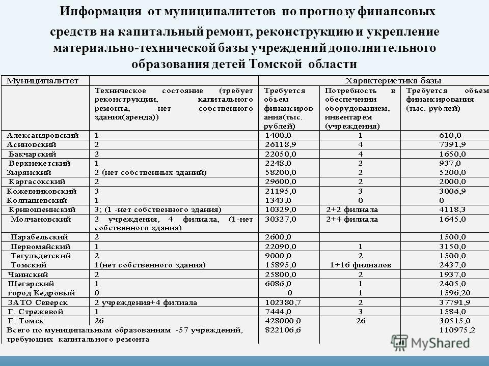 Информация от муниципалитетов по прогнозу финансовых средств на капитальный ремонт, реконструкцию и укрепление материально-технической базы учреждений дополнительного образования детей Томской области