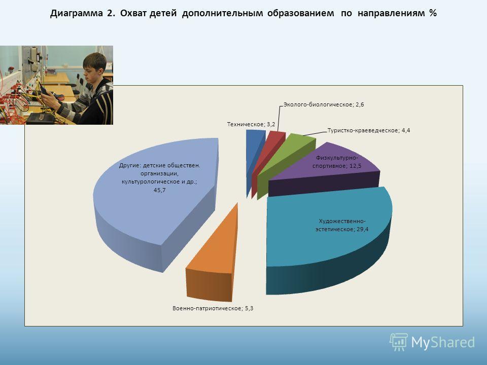 Диаграмма 2. Охват детей дополнительным образованием по направлениям %