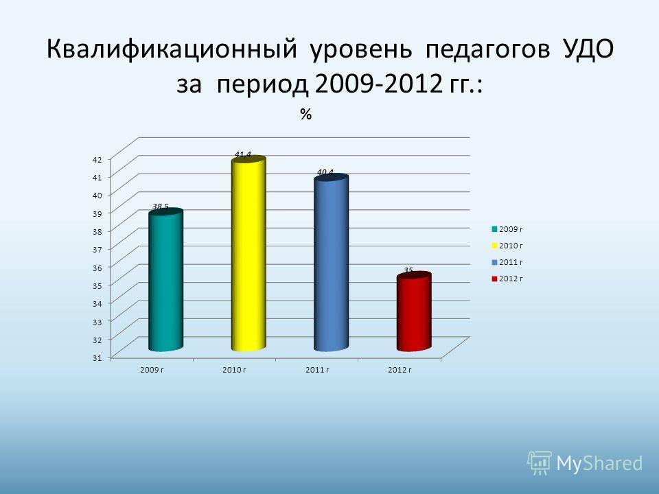 Квалификационный уровень педагогов УДО за период 2009-2012 гг.: