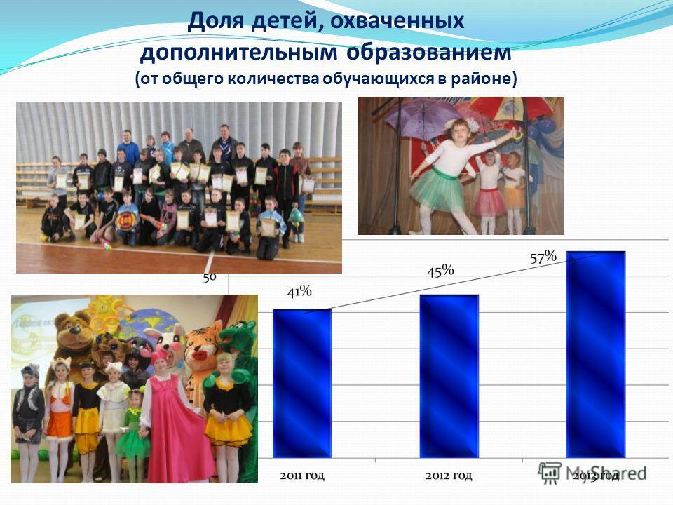 Доля детей, охваченных дополнительным образованием (от общего количества обучающихся в районе)