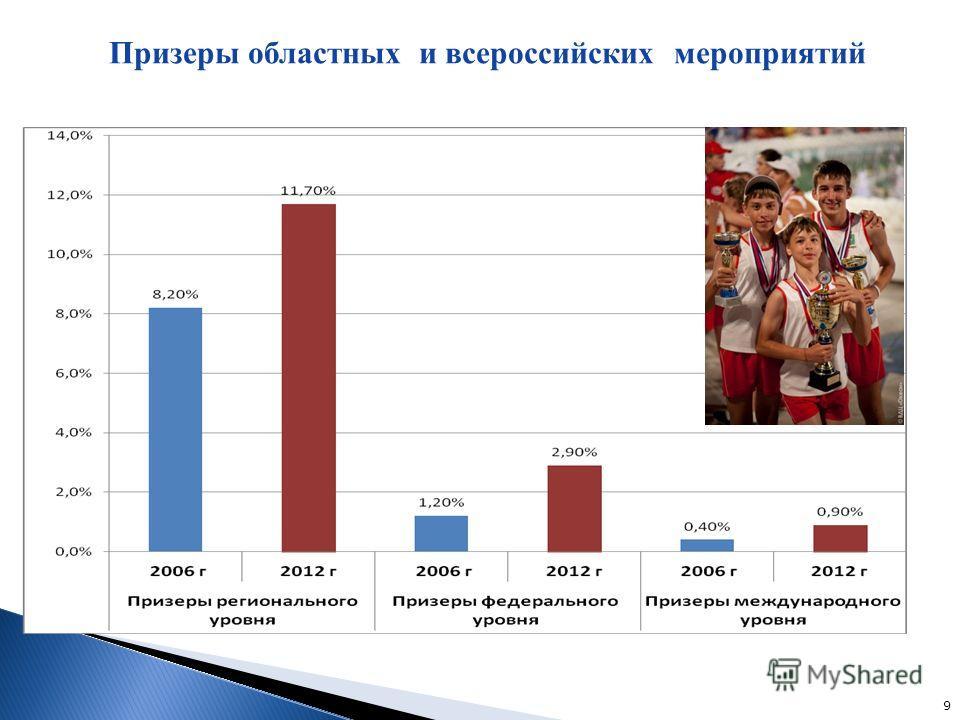 9 Призеры областных и всероссийских мероприятий