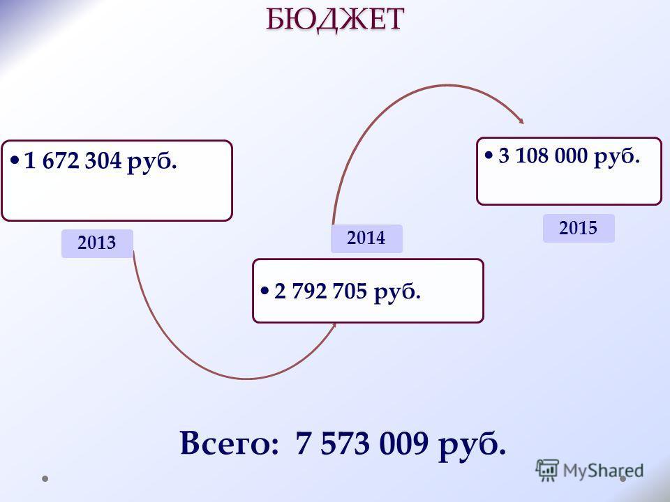БЮДЖЕТ 1 672 304 руб. 2013 2 792 705 руб. 2014 3 108 000 руб. 2015 Всего: 7 573 009 руб.