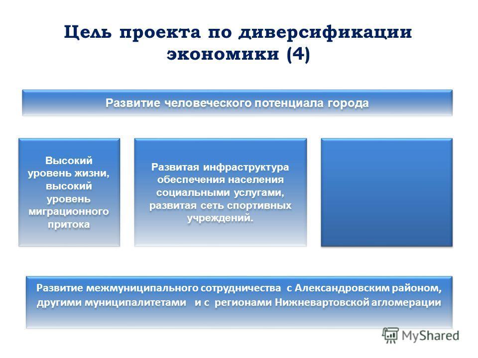 Цель проекта по диверсификации экономики (4) Высокий уровень жизни, высокий уровень миграционного притока Развитая инфраструктура обеспечения населения социальными услугами, развитая сеть спортивных учреждений. Развитие человеческого потенциала город