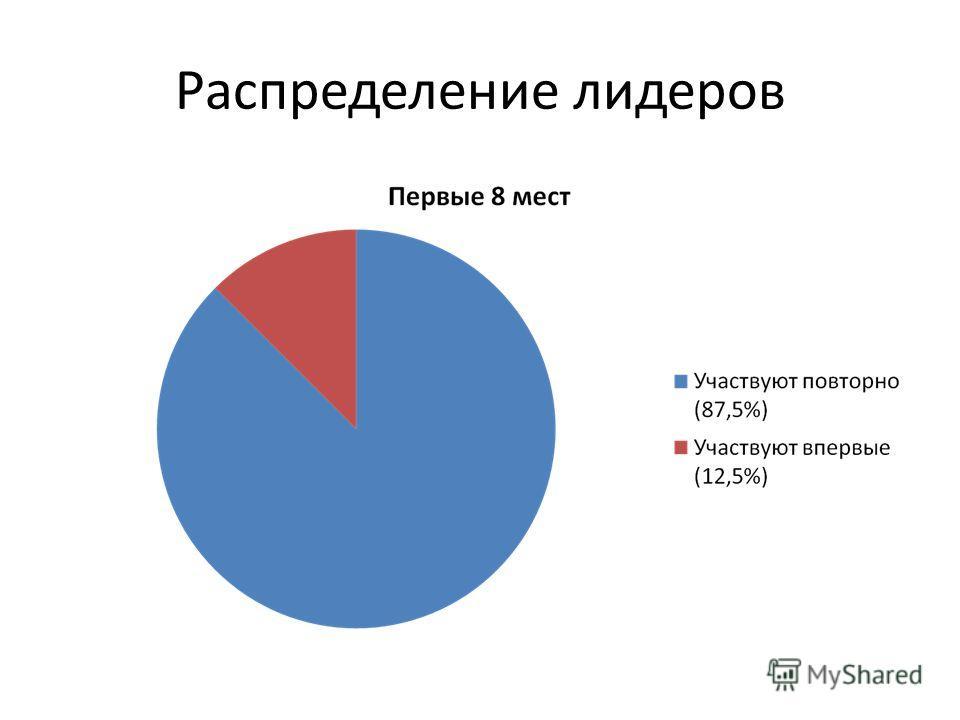 Распределение лидеров