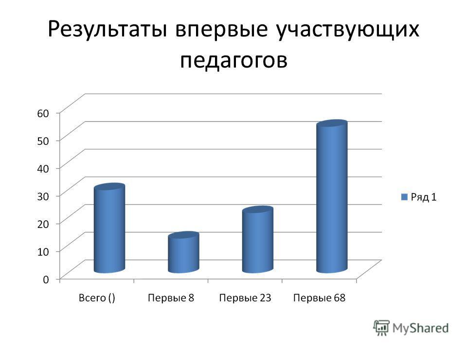 Результаты впервые участвующих педагогов