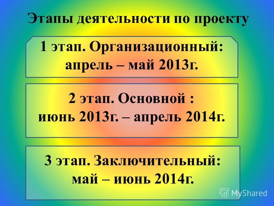 Этапы деятельности по проекту 1 этап. Организационный: апрель – май 2013г. 2 этап. Основной : июнь 2013г. – апрель 2014г. 3 этап. Заключительный: май – июнь 2014г.