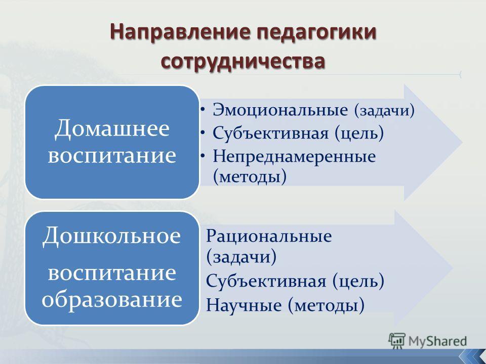 Эмоциональные (задачи) Субъективная (цель) Непреднамеренные (методы) Домашнее воспитание Рациональные (задачи) Субъективная (цель) Научные (методы) Дошкольное воспитание образование