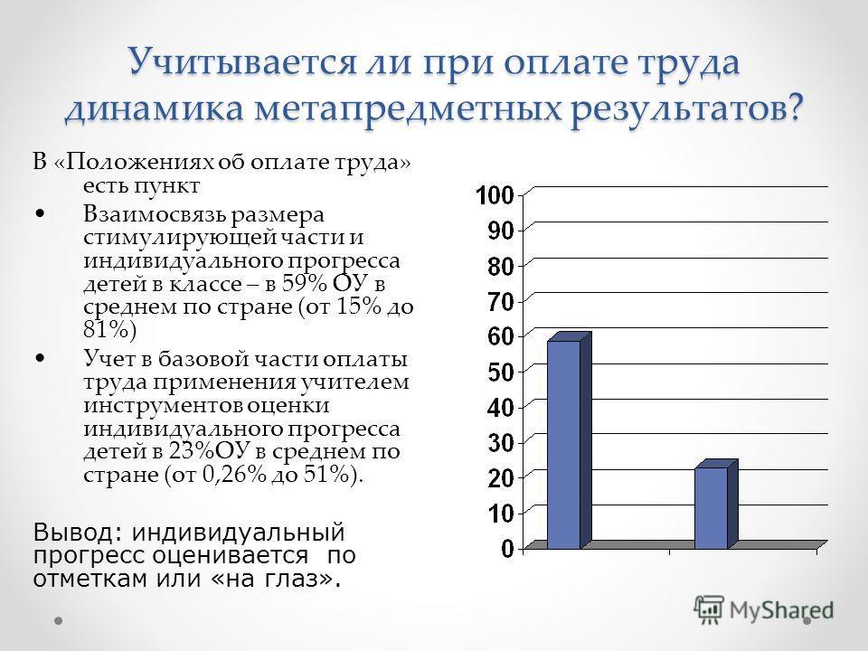 Учитывается ли при оплате труда динамика метапредметных результатов? В «Положениях об оплате труда» есть пункт Взаимосвязь размера стимулирующей части и индивидуального прогресса детей в классе – в 59% ОУ в среднем по стране (от 15% до 81%) Учет в ба