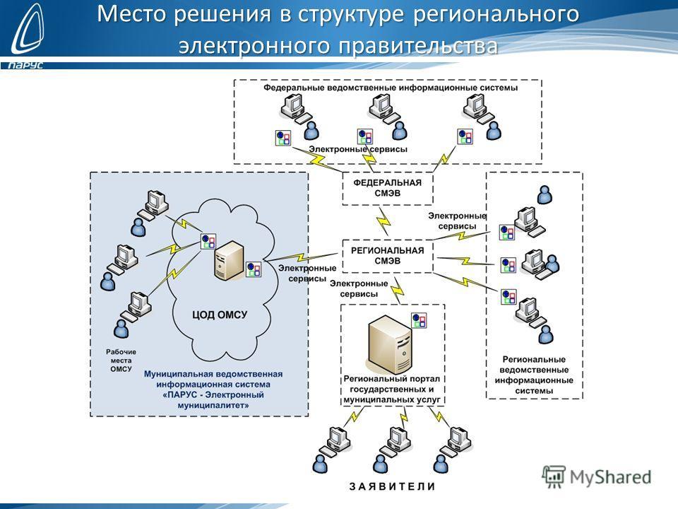 Место решения в структуре регионального электронного правительства