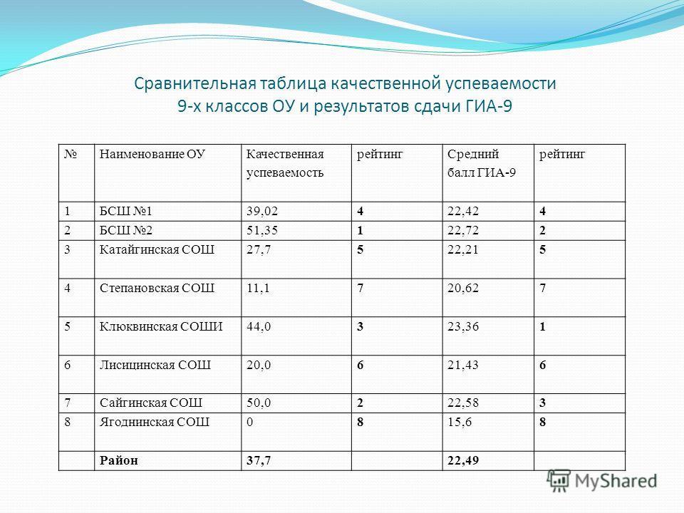 Сравнительная таблица качественной успеваемости 9-х классов ОУ и результатов сдачи ГИА-9 Наименование ОУ Качественная успеваемость рейтинг Средний балл ГИА-9 рейтинг 1БСШ 139,02422,424 2БСШ 251,35122,722 3Катайгинская СОШ27,7522,215 4Степановская СОШ