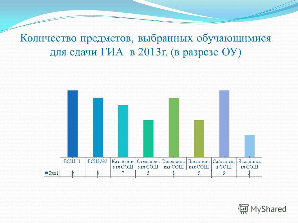 Количество предметов, выбранных обучающимися для сдачи ГИА в 2013г. (в разрезе ОУ)
