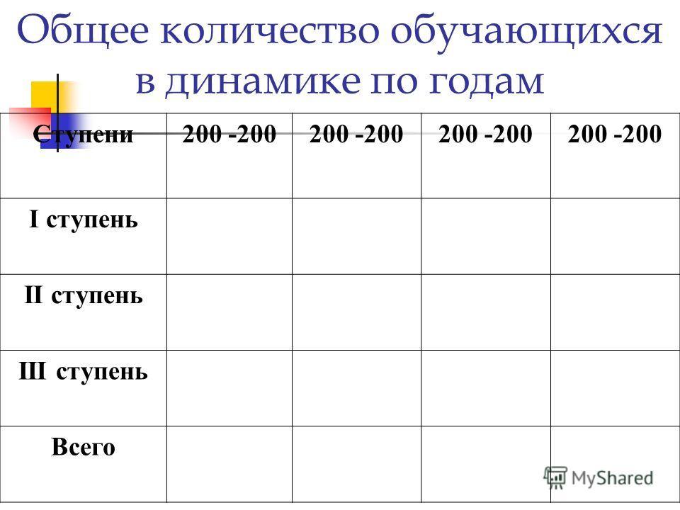 Общее количество обучающихся в динамике по годам Ступени200 -200 I ступень II ступень III ступень Всего