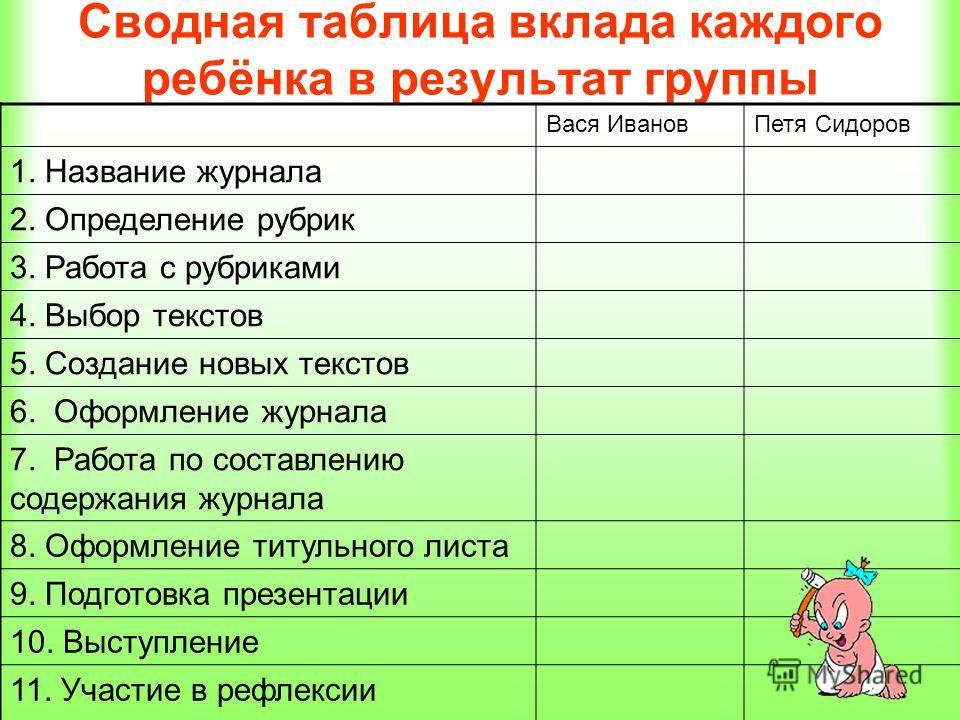 Сводная таблица вклада каждого ребёнка в результат группы Вася ИвановПетя Сидоров 1. Название журнала 2. Определение рубрик 3. Работа с рубриками 4. Выбор текстов 5. Создание новых текстов 6. Оформление журнала 7. Работа по составлению содержания жур