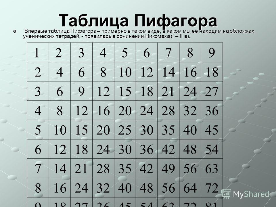 Таблица Пифагора Впервые таблица Пифагора – примерно в таком виде, в каком мы её находим на обложках ученических тетрадей, - появилась в сочинении Никомаха (Ι – ΙΙ в). Впервые таблица Пифагора – примерно в таком виде, в каком мы её находим на обложка