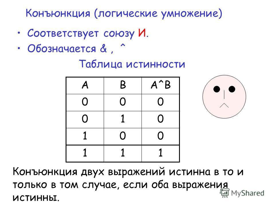 Конъюнкция (логические умножение) Соответствует союзу И. Обозначается &, ^ Таблица истинности АВА^ВА^В 000 010 100 111 Конъюнкция двух выражений истинна в то и только в том случае, если оба выражения истинны.