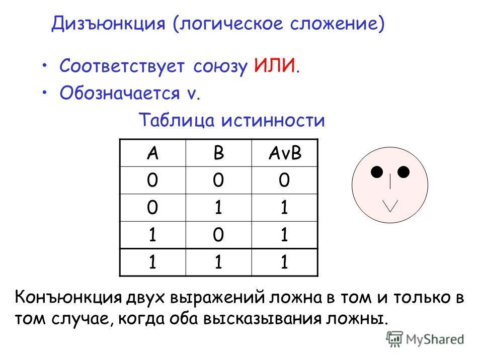 Дизъюнкция (логическое сложение) Соответствует союзу ИЛИ. Обозначается v. Таблица истинности АВАvВАvВ 000 011 101 111 Конъюнкция двух выражений ложна в том и только в том случае, когда оба высказывания ложны.