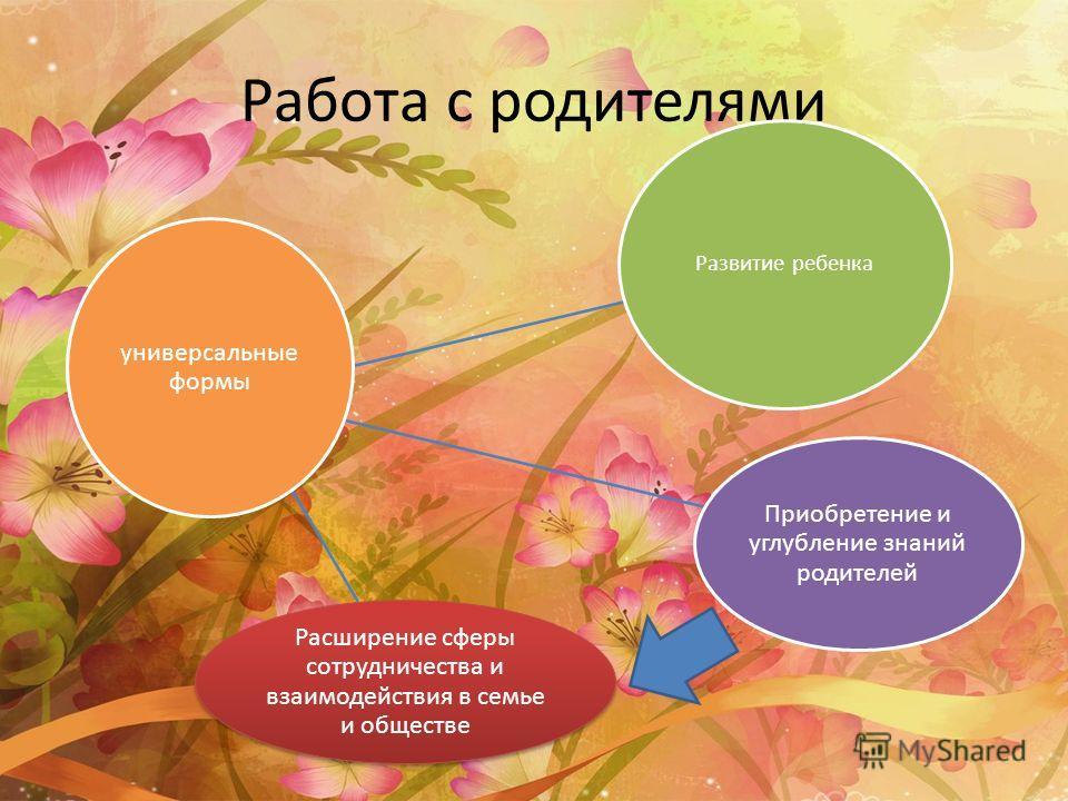 Работа с родителями Развитие ребенка Приобретение и углубление знаний родителей Расширение сферы сотрудничества и взаимодействия в семье и обществе универсальные формы
