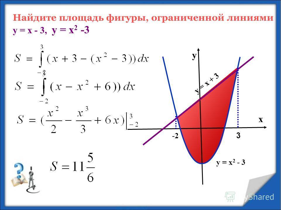 х у = х 2 - 3 -2 3 у у = х + 3 Найдите площадь фигуры, ограниченной линиями у = х - 3, у = х 2 -3