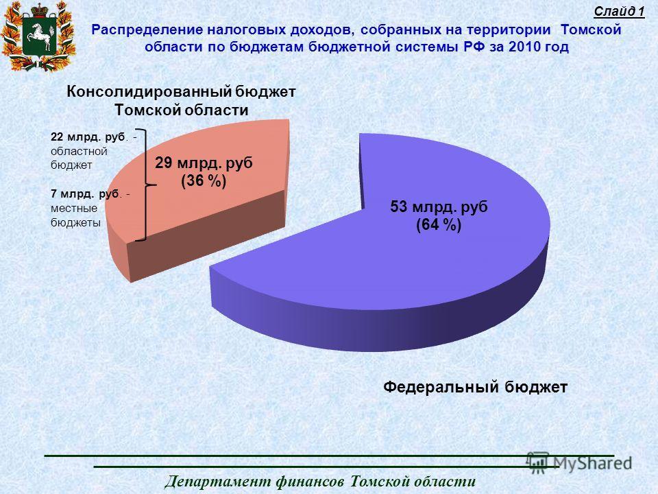 Департамент финансов Томской области Распределение налоговых доходов, собранных на территории Томской области по бюджетам бюджетной системы РФ за 2010 год Слайд 1