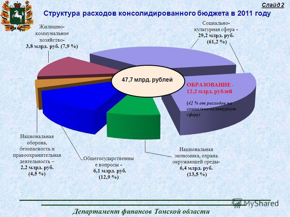 Департамент финансов Томской области Слайд 2 Структура расходов консолидированного бюджета в 2011 году