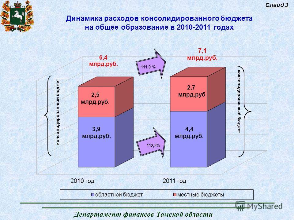 Департамент финансов Томской области Слайд 3 Динамика расходов консолидированного бюджета на общее образование в 2010-2011 годах