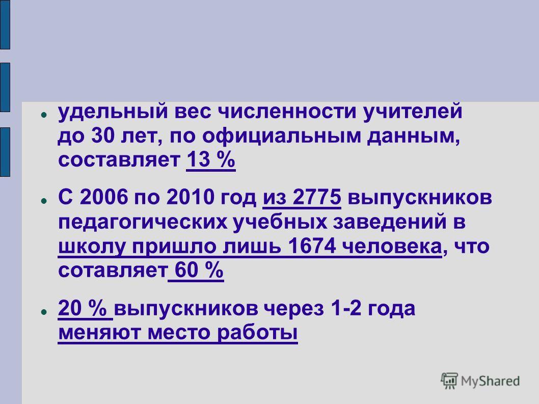 удельный вес численности учителей до 30 лет, по официальным данным, составляет 13 % С 2006 по 2010 год из 2775 выпускников педагогических учебных заведений в школу пришло лишь 1674 человека, что сотавляет 60 % 20 % выпускников через 1-2 года меняют м