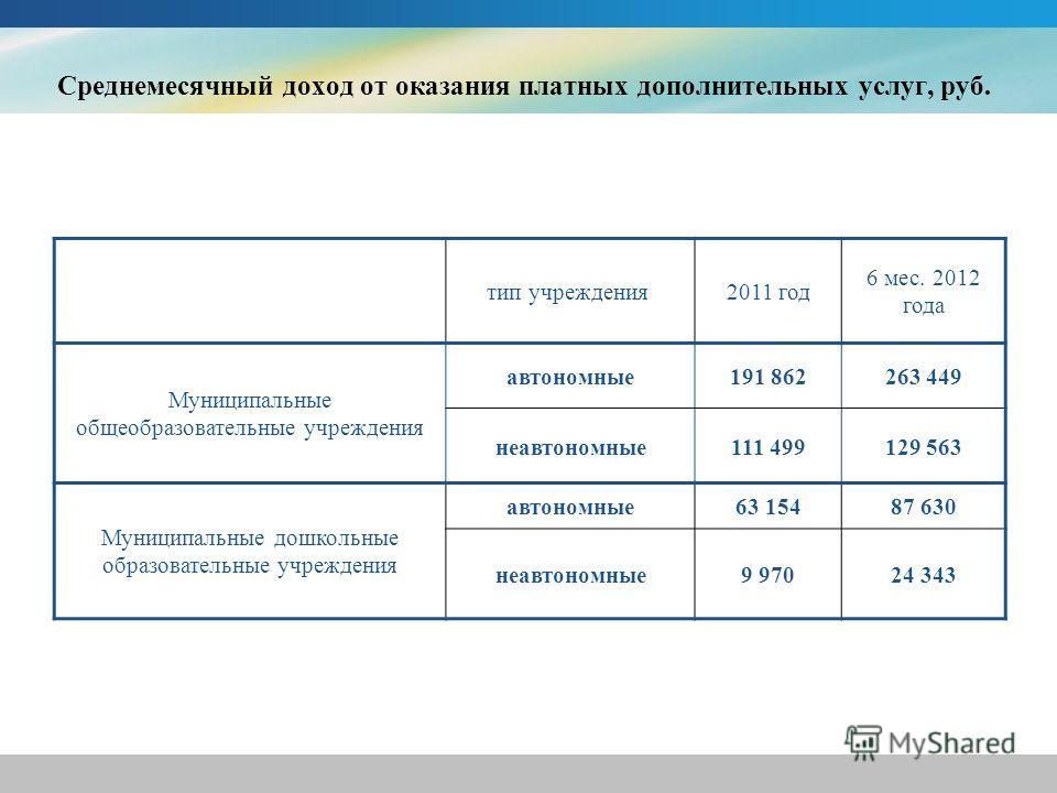 Среднемесячный доход от оказания платных дополнительных услуг, руб. тип учреждения 2011 год 6 мес. 2012 года Муниципальные общеобразовательные учреждения автономные191 862263 449 неавтономные111 499129 563 Муниципальные дошкольные образовательные учр