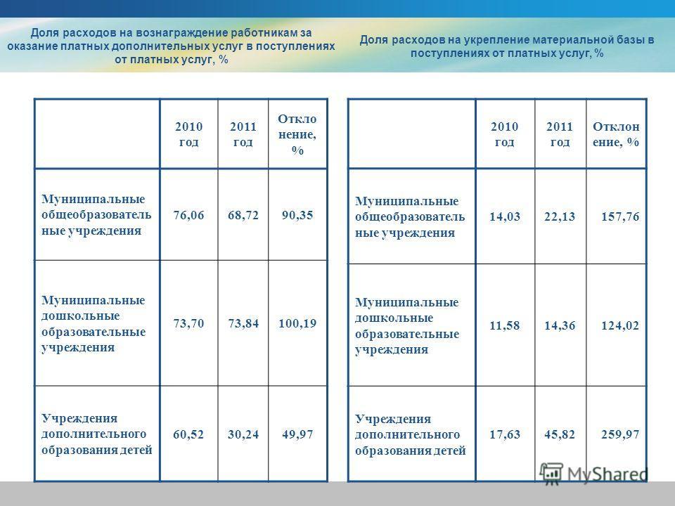 Доля расходов на вознаграждение работникам за оказание платных дополнительных услуг в поступлениях от платных услуг, % Доля расходов на укрепление материальной базы в поступлениях от платных услуг, % 2010 год 2011 год Откло нение, % Муниципальные общ