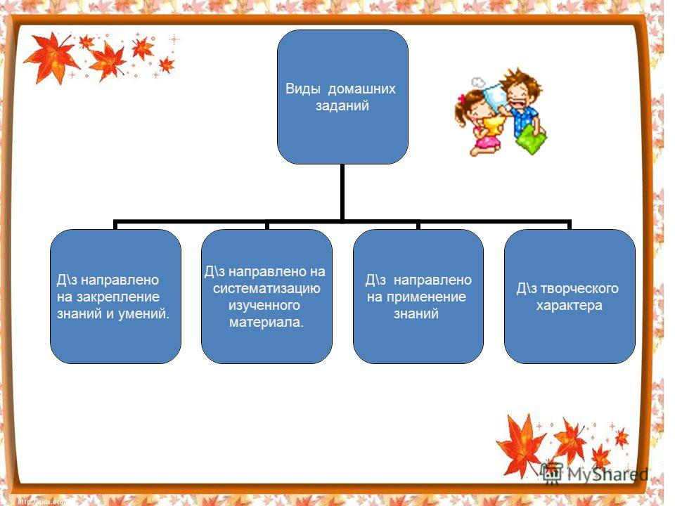 Виды домашних заданий Д\з направлено на закрепление знаний и умений. Д\з направлено на систематизацию изученного материала. Д\з направлено на применение знаний Д\з творческого характера