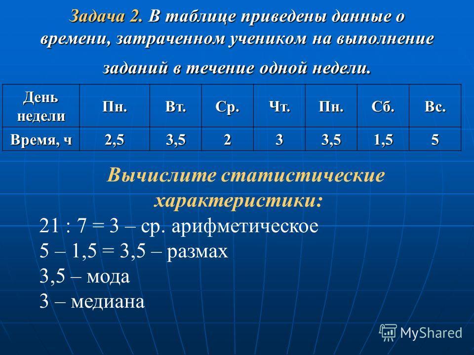 Задача 2. В таблице приведены данные о времени, затраченном учеником на выполнение заданий в течение одной недели. ДеньнеделиПн.Вт.Ср.Чт.Пн.Сб.Вс. Время, ч 2,53,5233,51,55 Вычислите статистические характеристики: 21 : 7 = 3 – ср. арифметическое 5 – 1