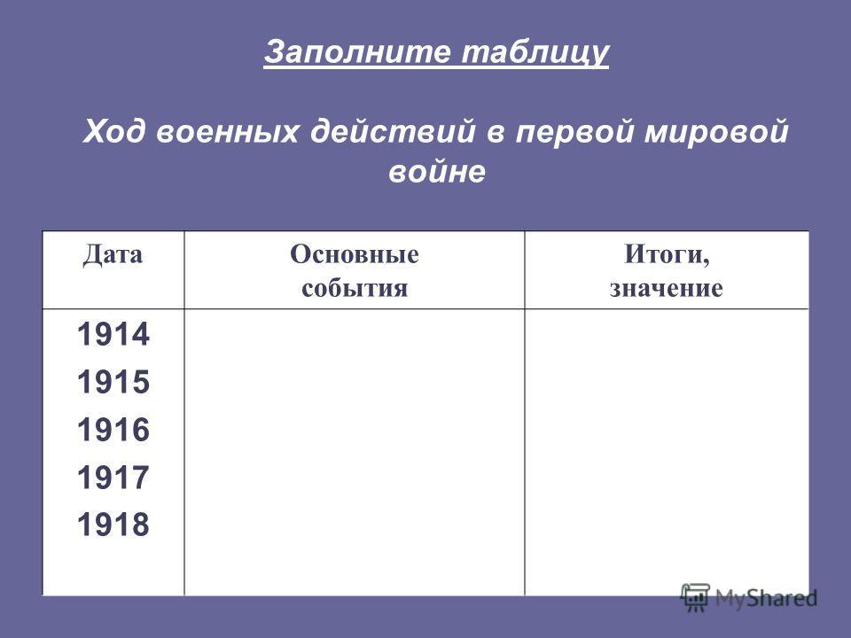 Заполните таблицу Ход военных действий в первой мировой войне ДатаОсновные события Итоги, значение 1914 1915 1916 1917 1918