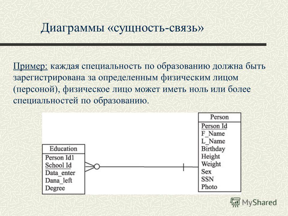 Диаграммы «сущность-связь» Пример: каждая специальность по образованию должна быть зарегистрирована за определенным физическим лицом (персоной), физическое лицо может иметь ноль или более специальностей по образованию.