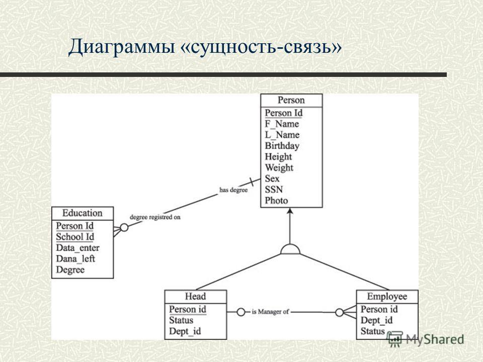Диаграммы «сущность-связь»