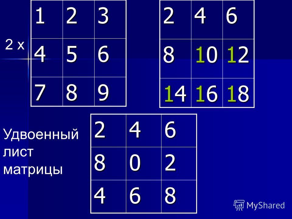 123 456 7892468 10101010 12121212 14141414 16161616 18181818246802 468 2 х Удвоенный лист матрицы