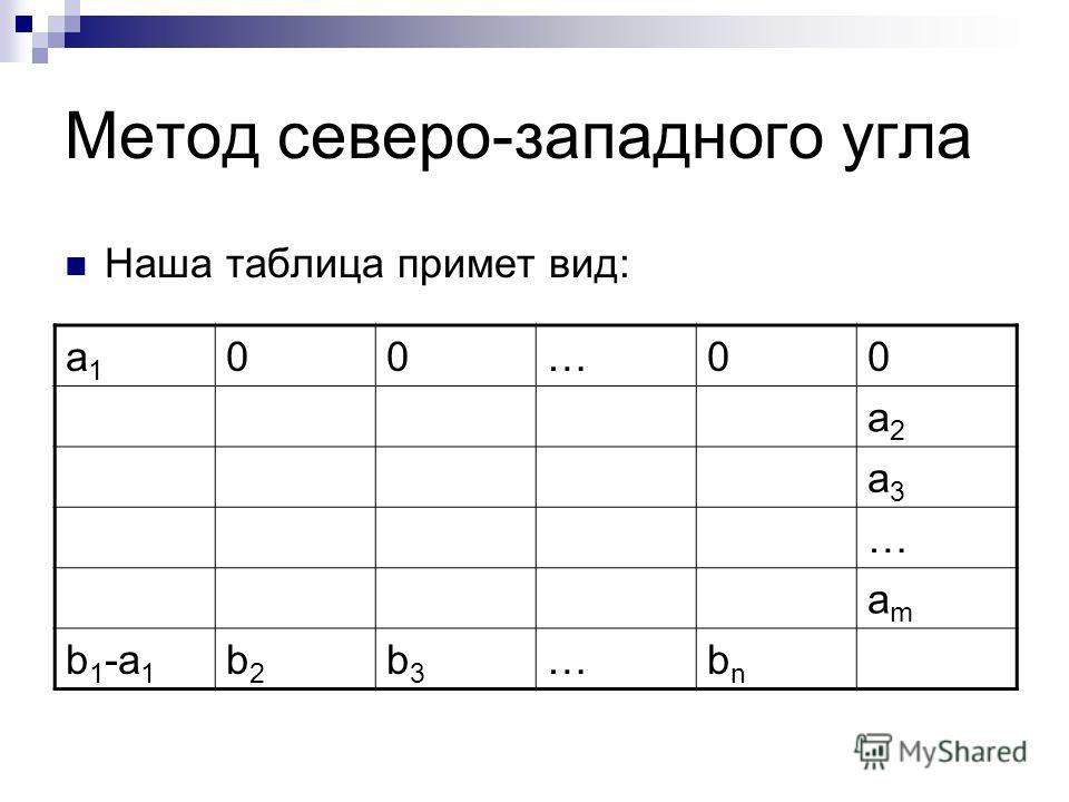 Метод северо-западного угла Наша таблица примет вид: a1a1 00…00 a2a2 a3a3 … amam b 1 -a 1 b2b2 b3b3 …bnbn
