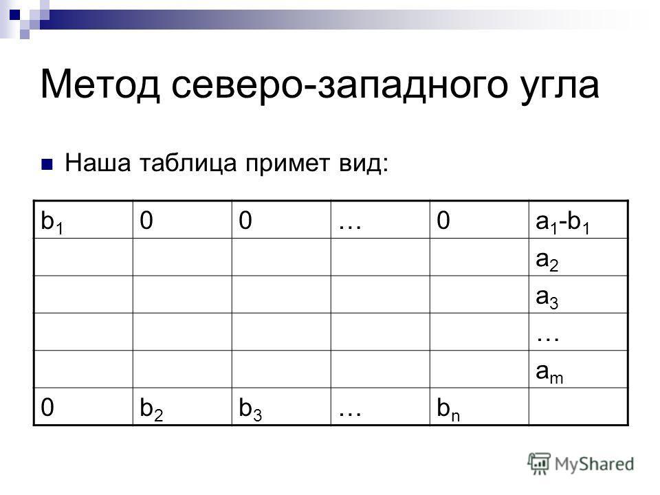 Метод северо-западного угла Наша таблица примет вид: b1b1 00…0a 1 -b 1 a2a2 a3a3 … amam 0b2b2 b3b3 …bnbn