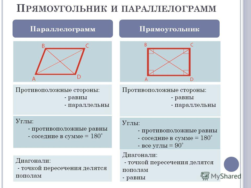 П РЯМОУГОЛЬНИК И ПАРАЛЛЕЛОГРАММ ПараллелограммПрямоугольник 3 Противоположные стороны: - равны - параллельны Углы: - противоположные равны - соседние в сумме = 180˚ Диагонали: - точкой пересечения делятся пополам Противоположные стороны: - равны - па