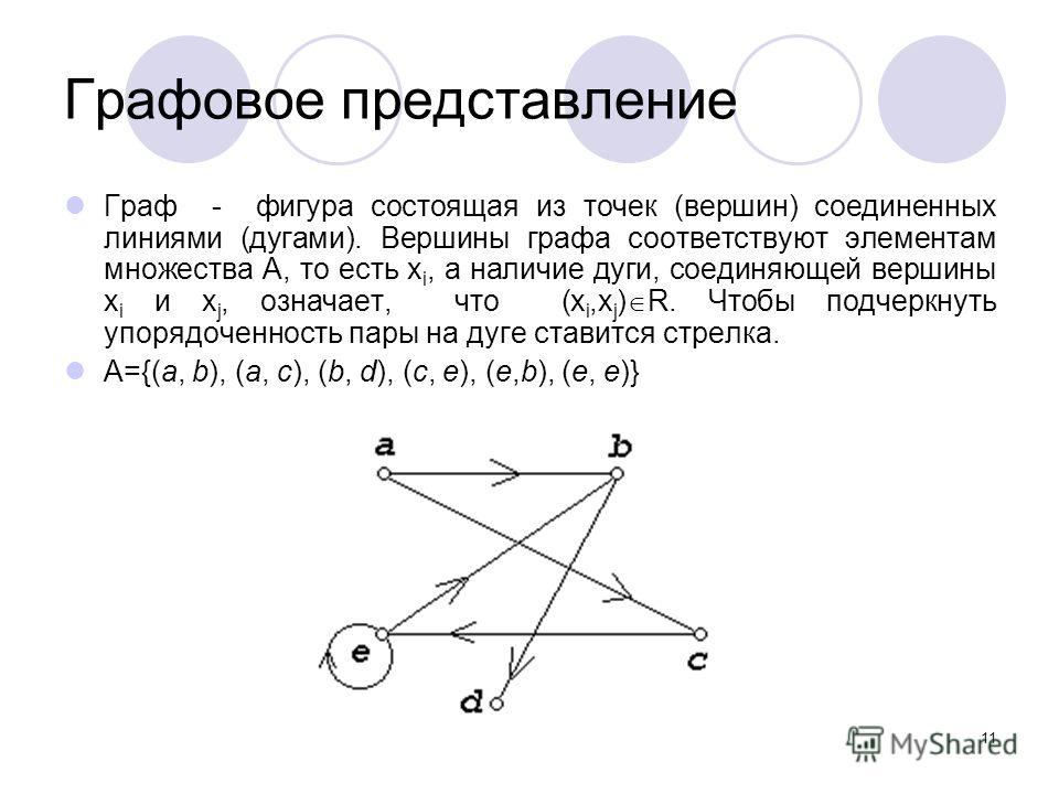 11 Графовое представление Граф - фигура состоящая из точек (вершин) соединенных линиями (дугами). Вершины графа соответствуют элементам множества А, то есть x i, а наличие дуги, соединяющей вершины x i и x j, означает, что (x i,x j ) R. Чтобы подчерк