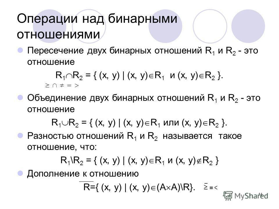 14 Операции над бинарными отношениями Пересечение двух бинарных отношений R 1 и R 2 - это отношение R 1 R 2 = { (x, y) | (x, y) R 1 и (x, y) R 2 }. = > Объединение двух бинарных отношений R 1 и R 2 - это отношение R 1 R 2 = { (x, y) | (x, y) R 1 или