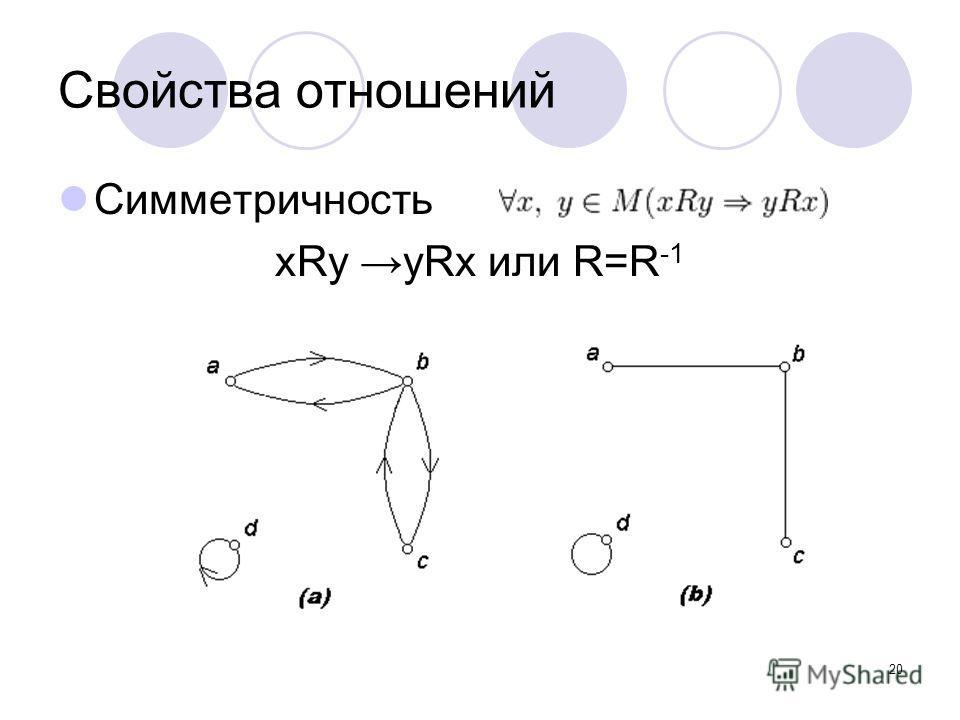 20 Свойства отношений Симметричность xRy yRx или R=R -1