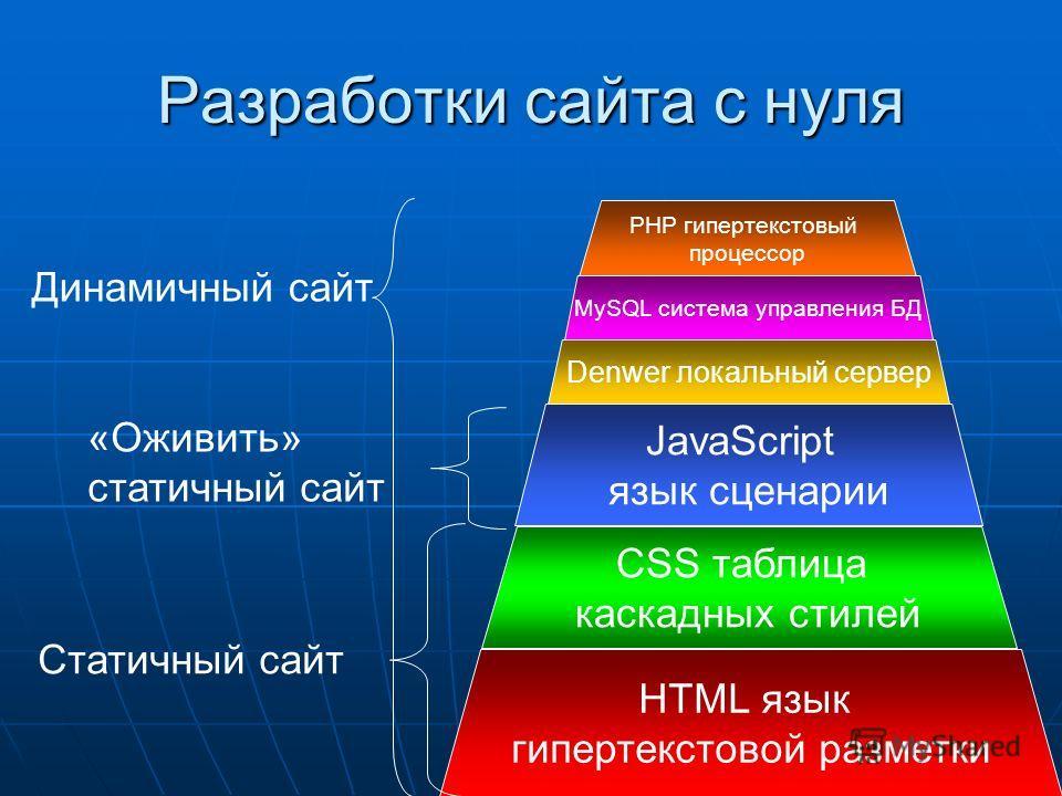 Разработки сайта с нуля HTML язык гипертекстовой разметки CSS таблица каскадных стилей Статичный сайт JavaScript язык сценарии PHP гипертекстовый процессор Denwer локальный сервер MySQL система управления БД «Оживить» статичный сайт Динамичный сайт