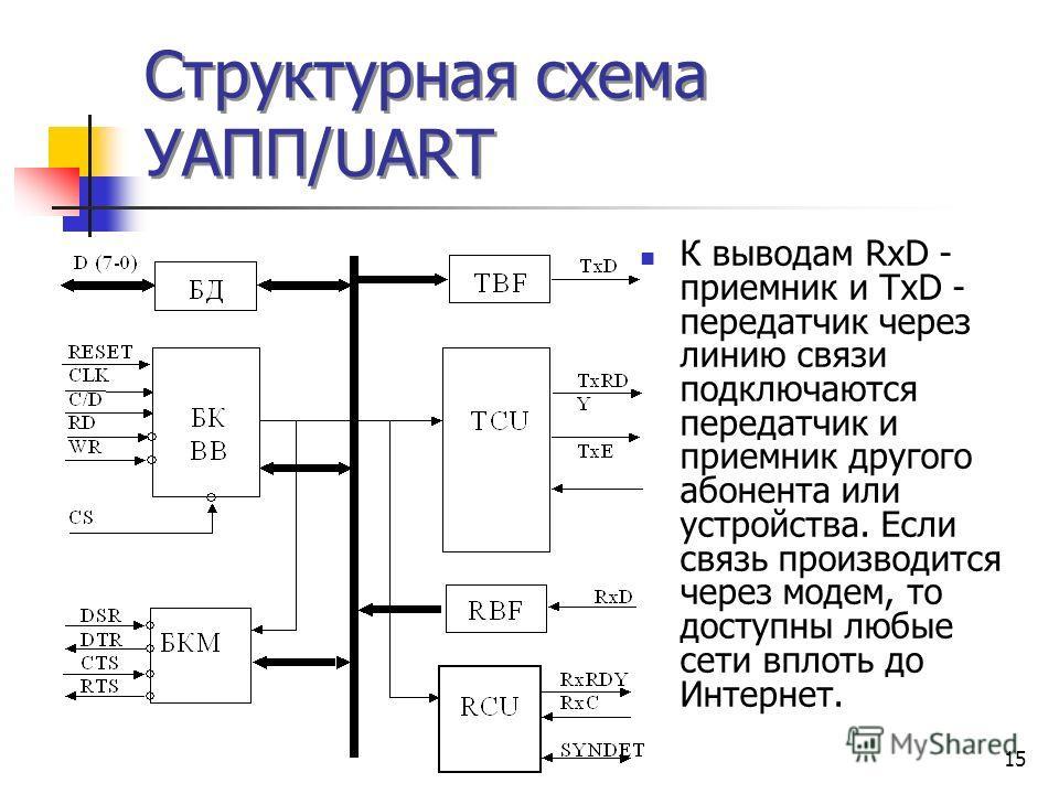 15 Структурная схема УАПП/UART К выводам RxD - приемник и TxD - передатчик через линию связи подключаются передатчик и приемник другого абонента или устройства. Если связь производится через модем, то доступны любые сети вплоть до Интернет.