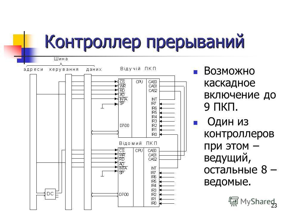 23 Контроллер прерываний Возможно каскадное включение до 9 ПКП. Один из контроллеров при этом – ведущий, остальные 8 – ведомые.