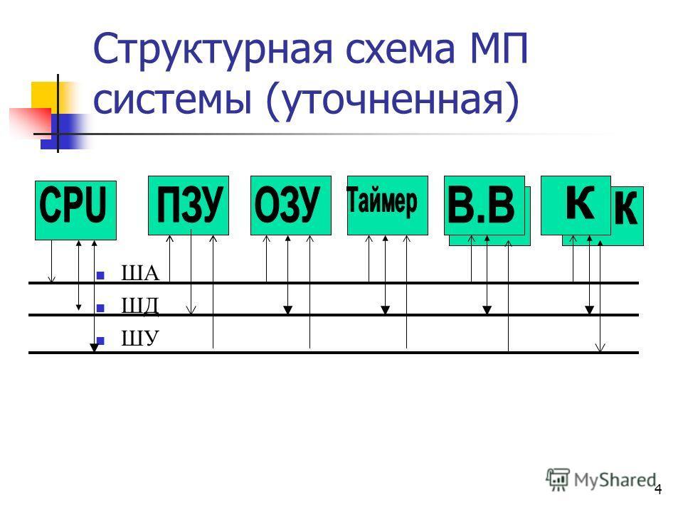 4 Структурная схема МП системы (уточненная) ША ШД ШУ