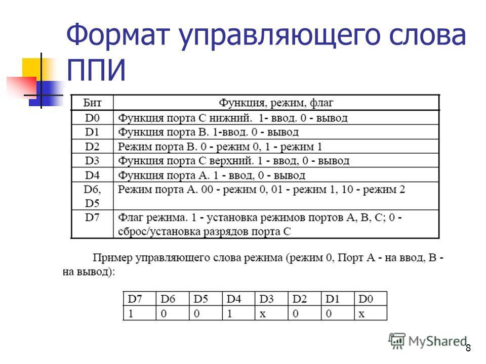 8 Формат управляющего слова ППИ