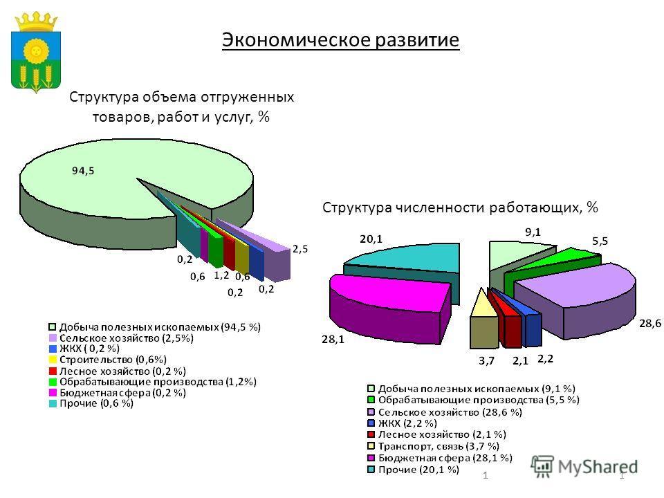 111 Экономическое развитие Структура объема отгруженных товаров, работ и услуг, % Структура численности работающих, %
