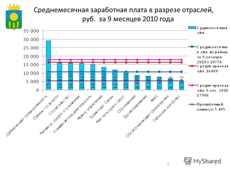 22 Среднемесячная заработная плата в разрезе отраслей, руб. за 9 месяцев 2010 года