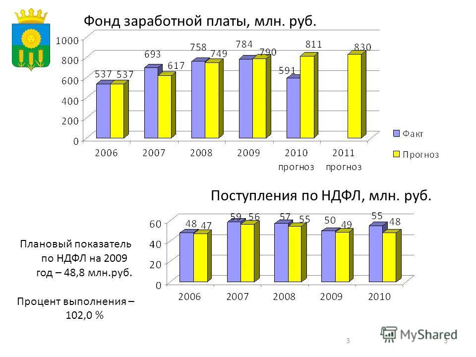 33 Поступления по НДФЛ, млн. руб. Плановый показатель по НДФЛ на 2009 год – 48,8 млн.руб. Процент выполнения – 102,0 % Фонд заработной платы, млн. руб.
